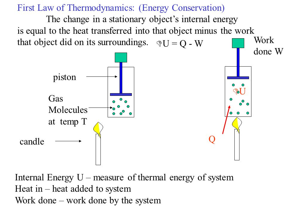 First Law of Thermodynamics: (Energy Conservation)