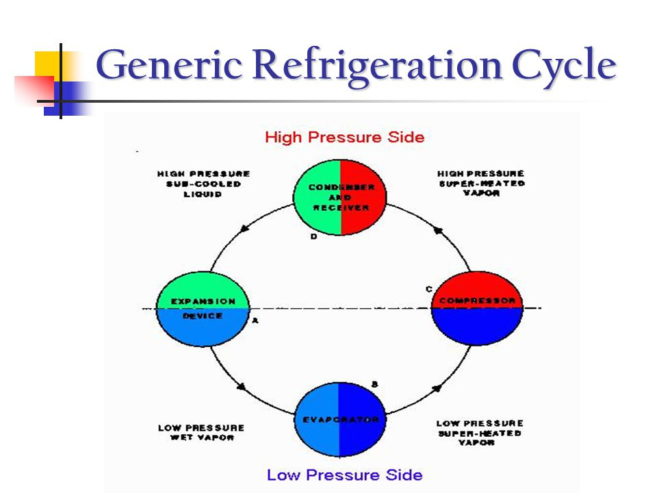 Generic Refrigeration Cycle