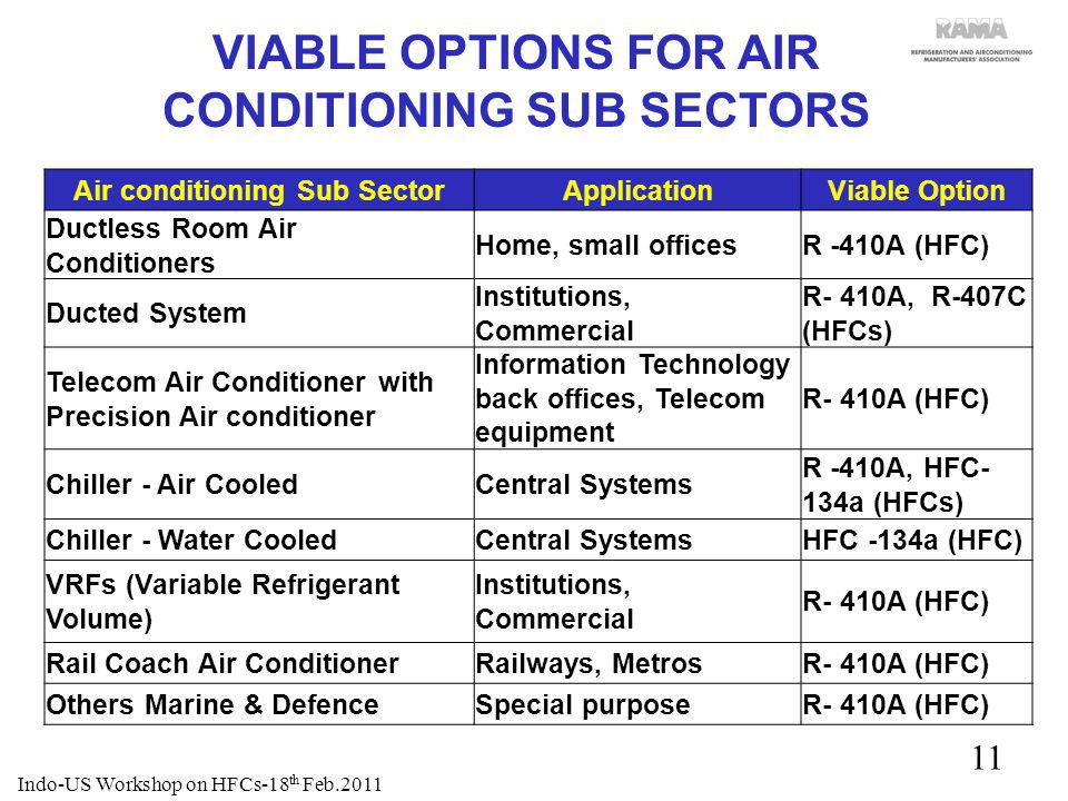 VIABLE OPTIONS FOR AIR CONDITIONING SUB SECTORS