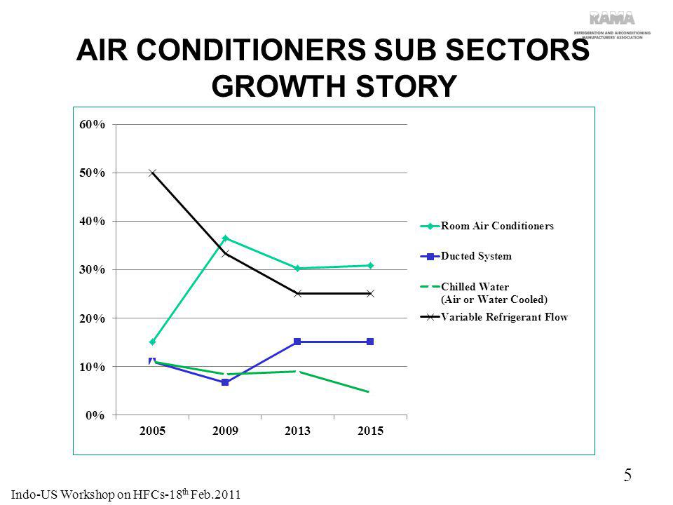 AIR CONDITIONERS SUB SECTORS