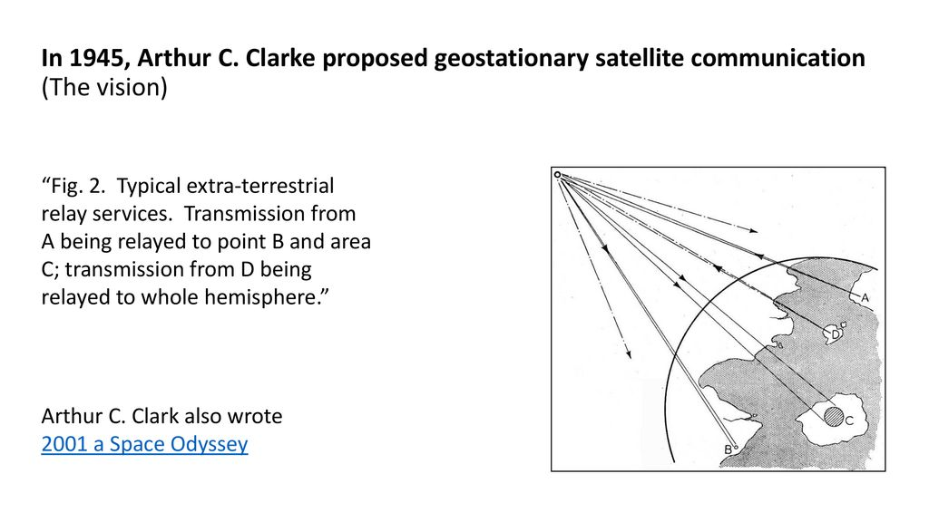In 1945, Arthur C. Clarke proposed geostationary satellite communication (The vision)