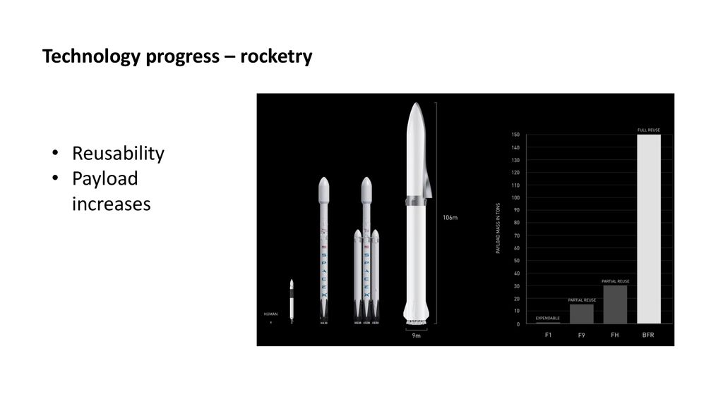 Technology progress – rocketry