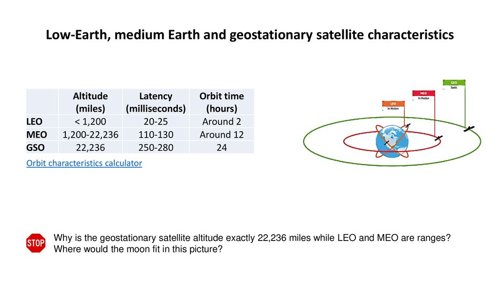 Low-Earth, medium Earth and geostationary satellite characteristics