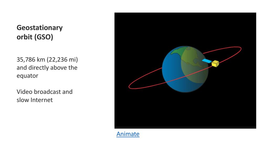 Geostationary orbit (GSO)