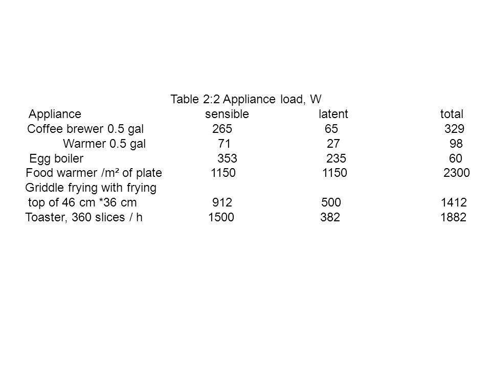 Table 2:2 Appliance load, W Appliance sensible latent total