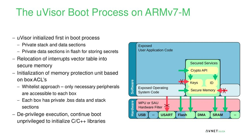 ARM mbed IoT Device Platform - ppt download