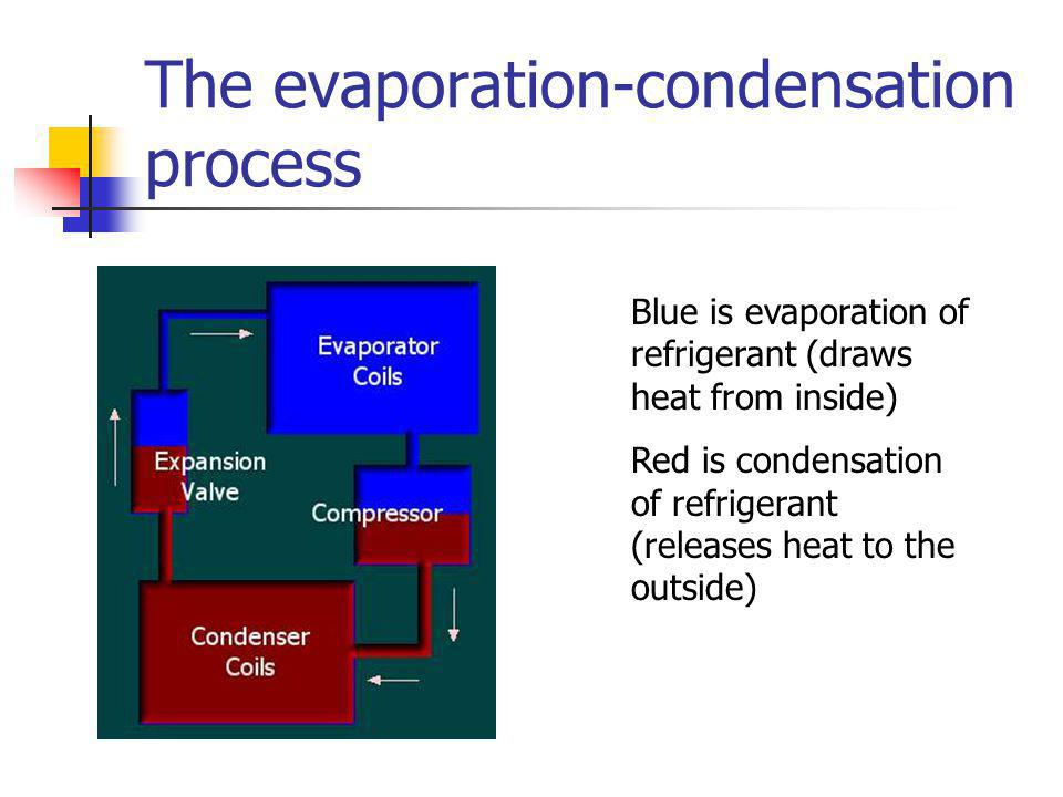 The evaporation-condensation process