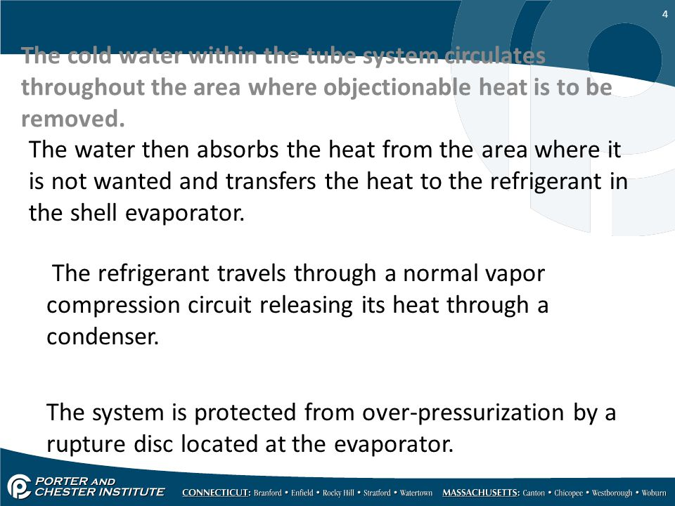 The cold water within the tube system circulates throughout the area where objectionable heat is to be removed.