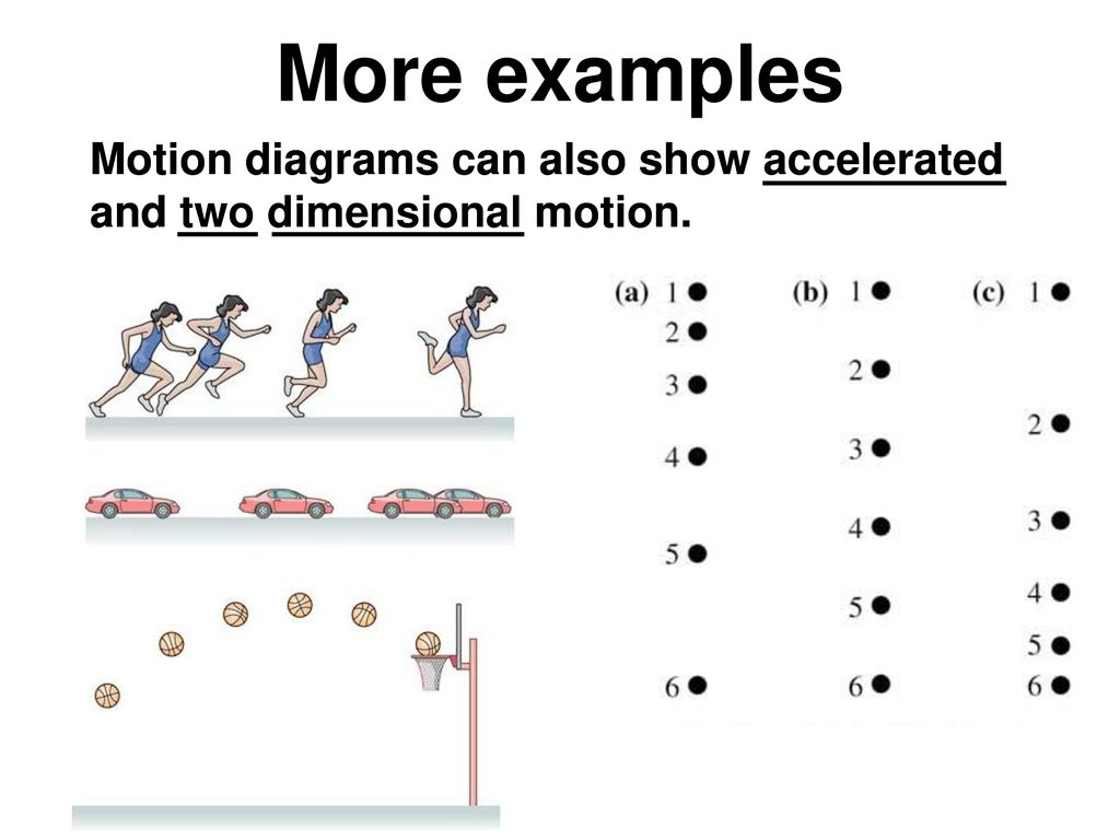 more examples motion diagrams can also show accelerated and two dimensional  motion
