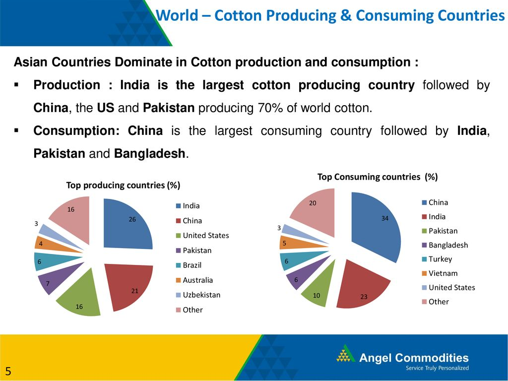 Agriculture Market Update (Cotton & Crude Palm Oil) - ppt