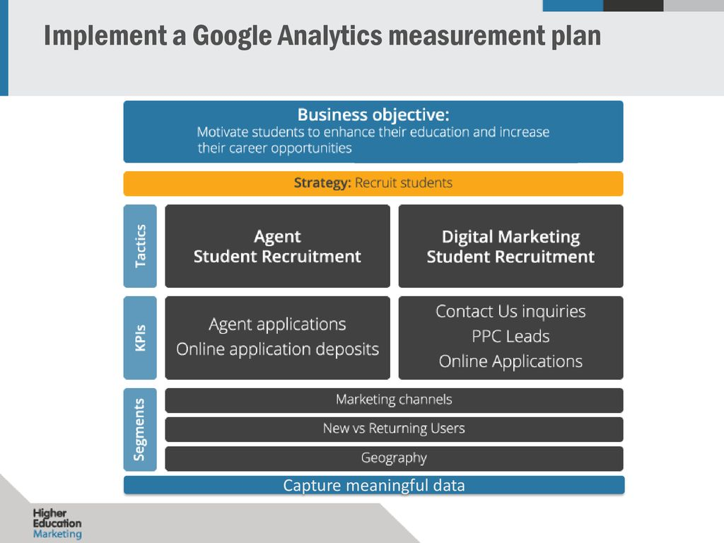 Enhancing Your Student Recruitment with Google Analytics