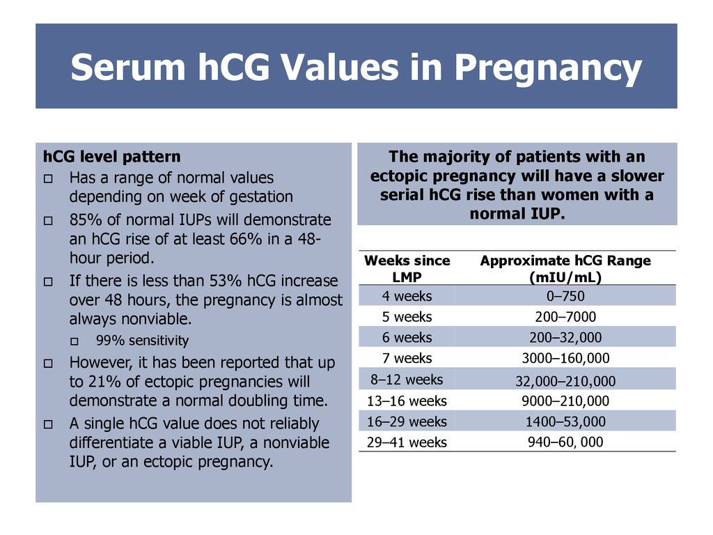 Hcg doubling time ectopic pregnancy