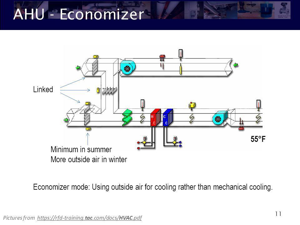 Hvac Economizer Diagram | #1 Wiring Diagram Source on