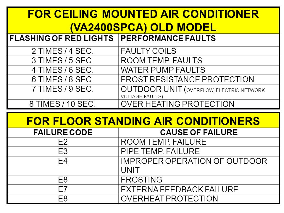 AIRCONDITIONER ERROR CODES - ppt video online download
