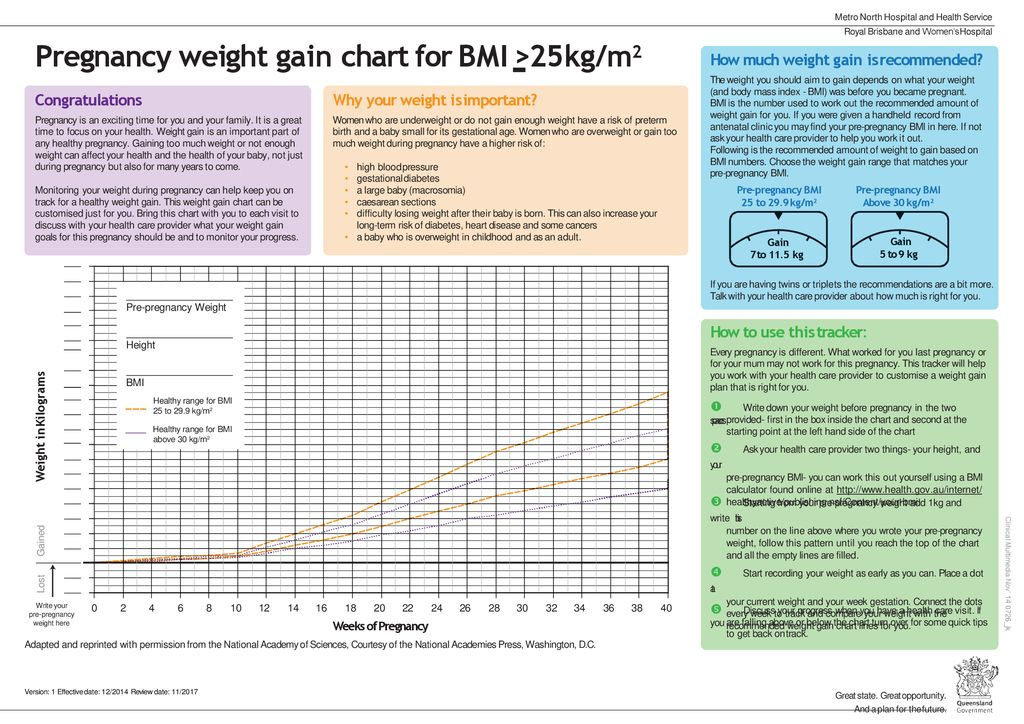 Pregnancy Weight Gain Chart For Bmi 25kgm2 Ppt Download