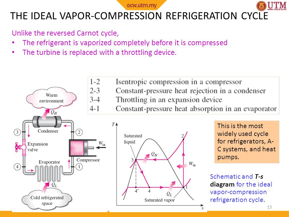 ideal refrigeration cycle diagram h p