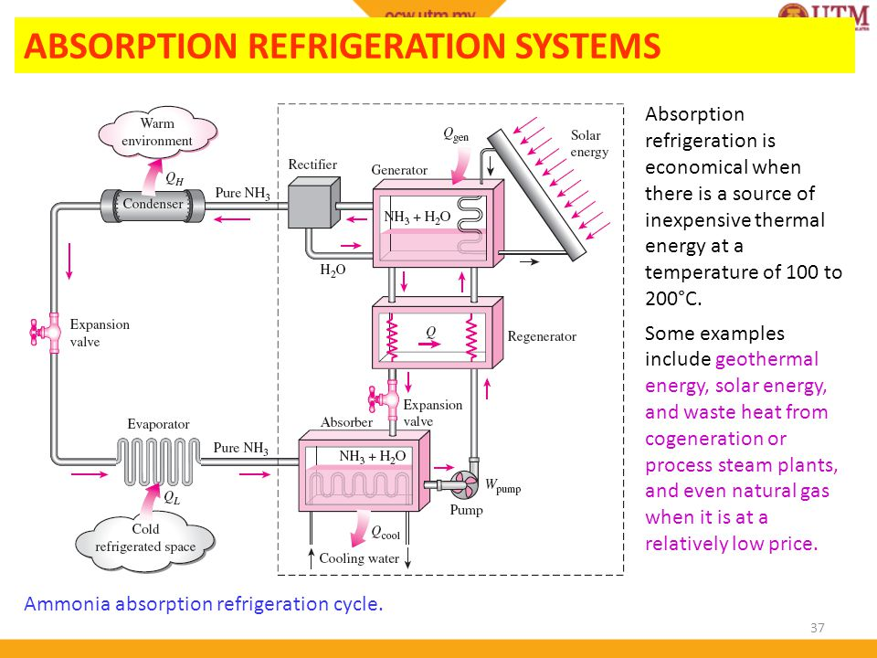 Thermodynamics Ii Chapter 5 Refrigeration Ppt Video