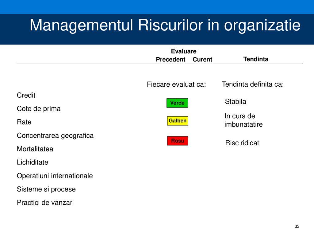 metodologia managementului riscului în tranzacționare)