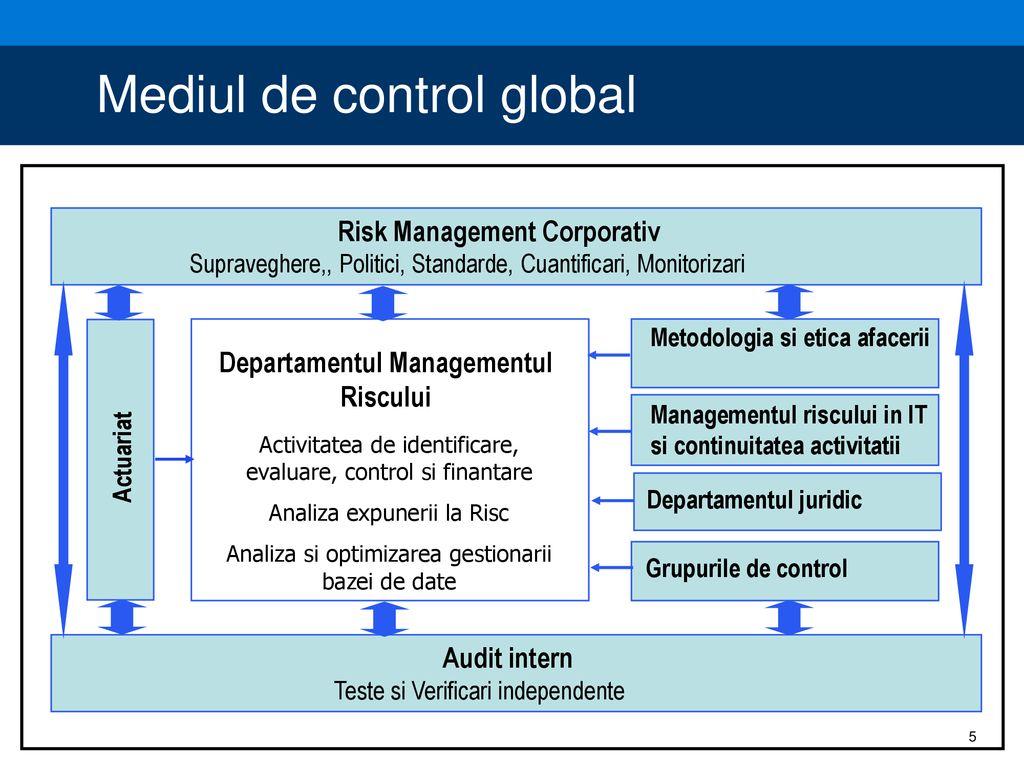 metodologia managementului riscului în tranzacționare