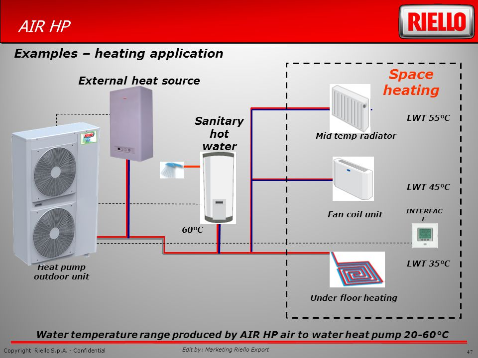 Heat Pump Vs Fan Coil Unit Sante Blog