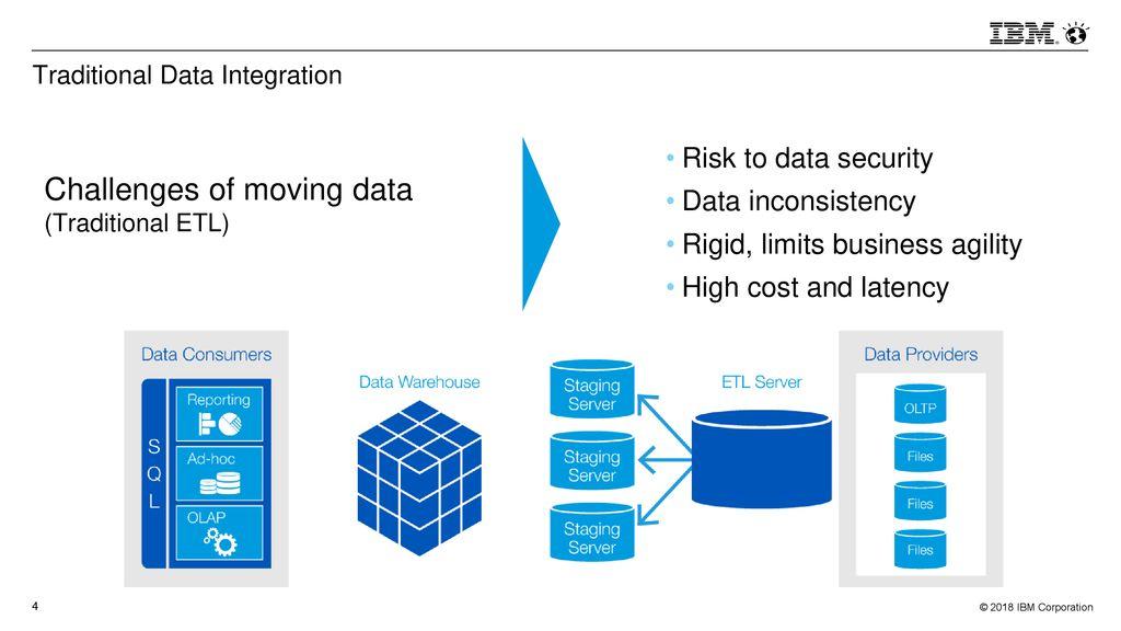 IBM Data Virtualization Manager for z/OS Session Number: ppt