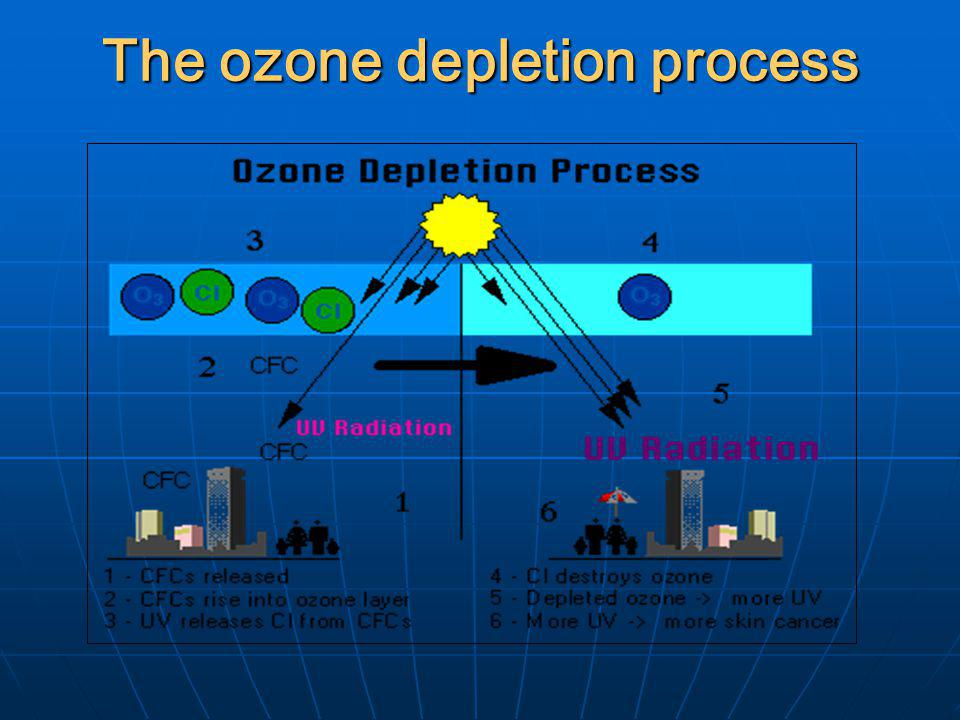 Ozone Layer Depletion Why The Hole In The Atmospheric Ozone Layer