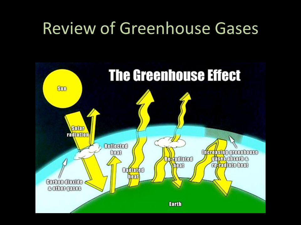 Review of Greenhouse Gases