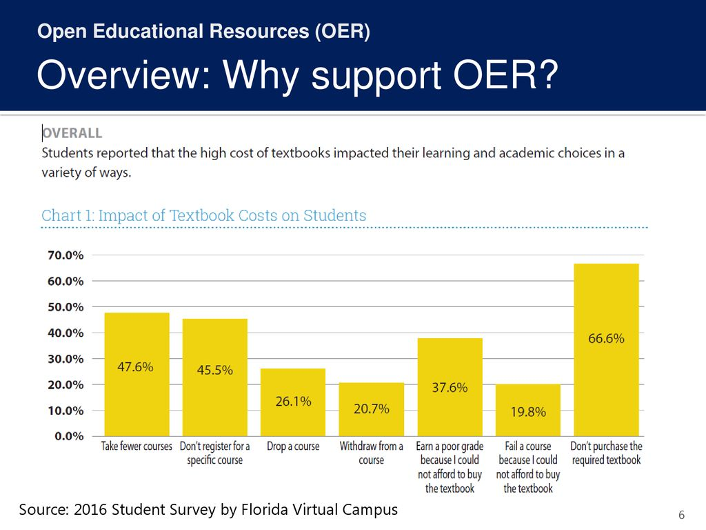 Overview: Why support OER
