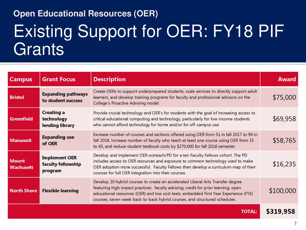 Existing Support for OER: FY18 PIF Grants