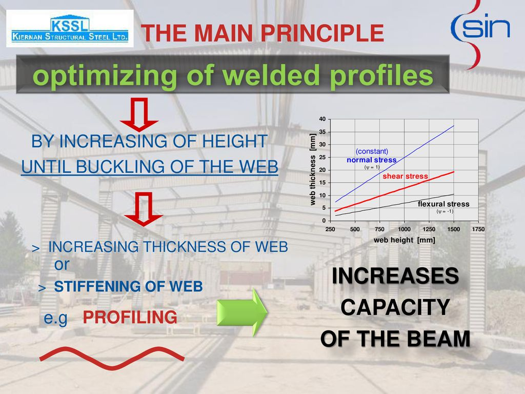 optimizing of welded profiles