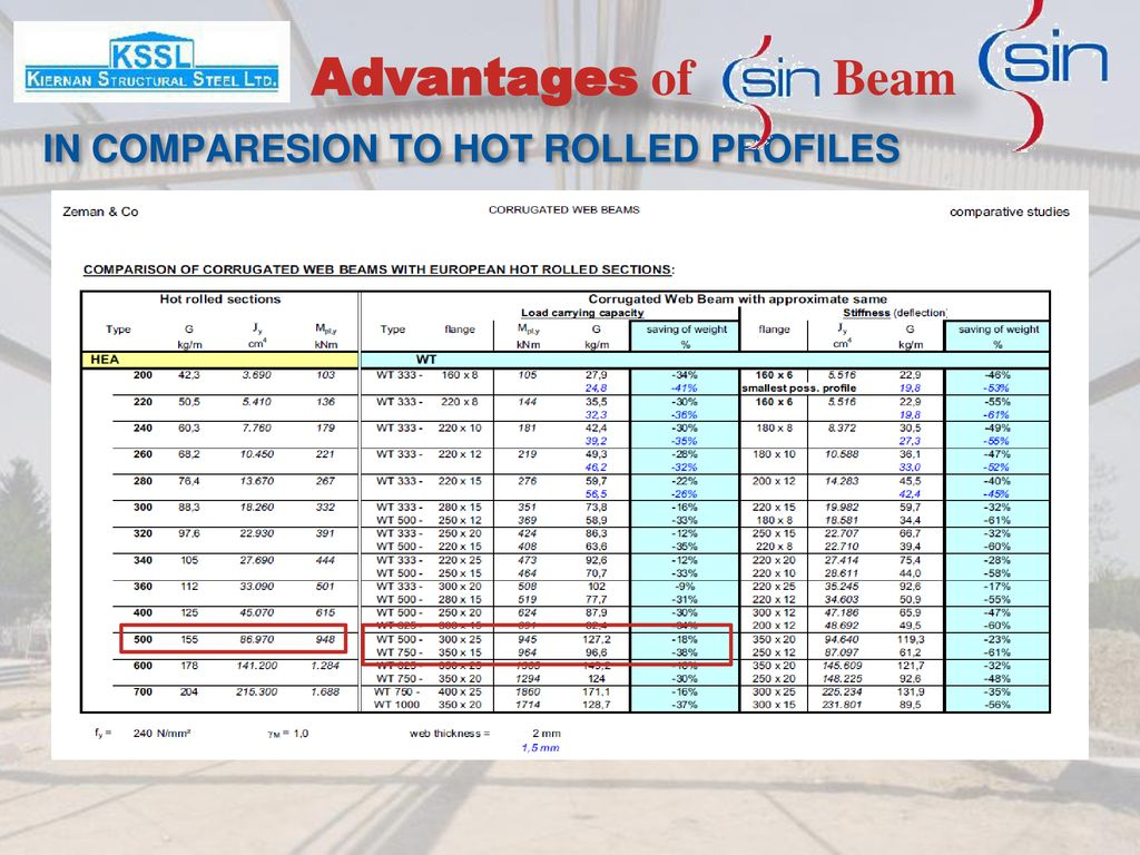 Advantages of Beam IN COMPARESION TO HOT ROLLED PROFILES