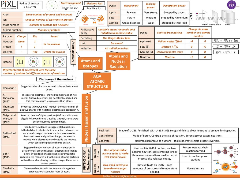 Name Physics Gcse Knowledge Mats Ppt Download Relay Switch 2 Atoms