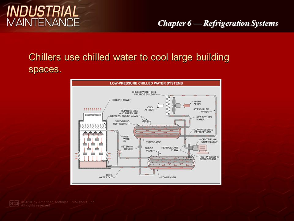 Chillers use chilled water to cool large building spaces.