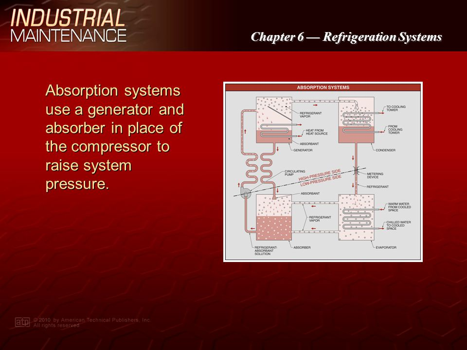Absorption systems use a generator and absorber in place of the compressor to raise system pressure.