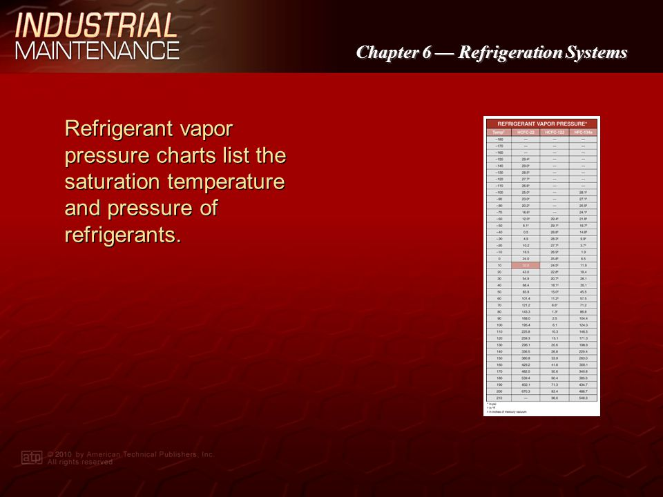 Refrigerant vapor pressure charts list the saturation temperature and pressure of refrigerants.