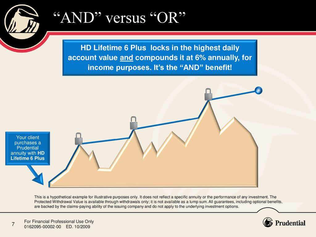 Prudential investment backed annuity formula real options in capital investment ppt slides