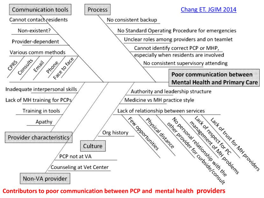 Upstream Quality Improvement: Mental health of refugees and
