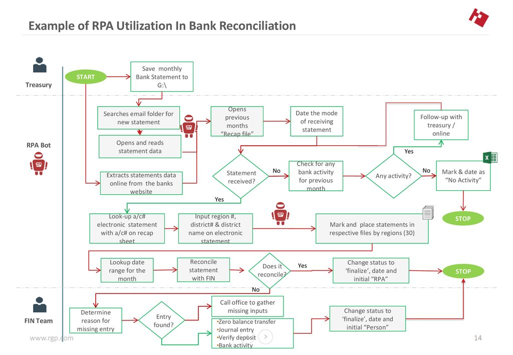 ROBOTIC PROCESS AUTOMATION (RPA) - The Impact on Internal