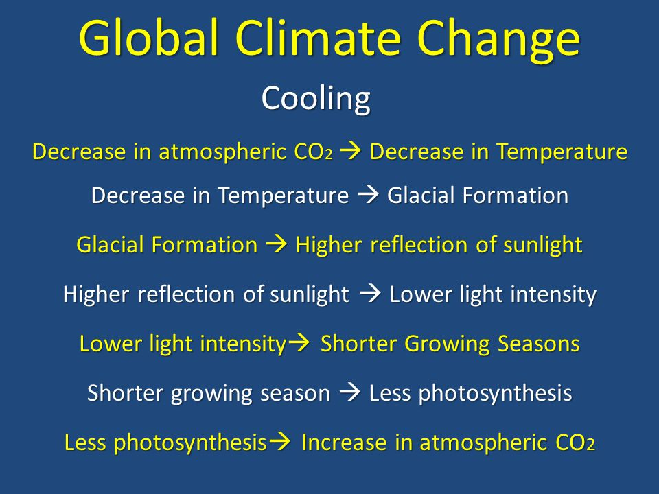 Global Climate Change Cooling