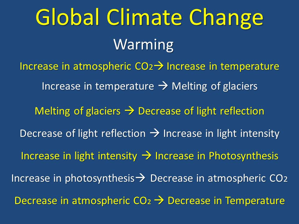 Global Climate Change Warming