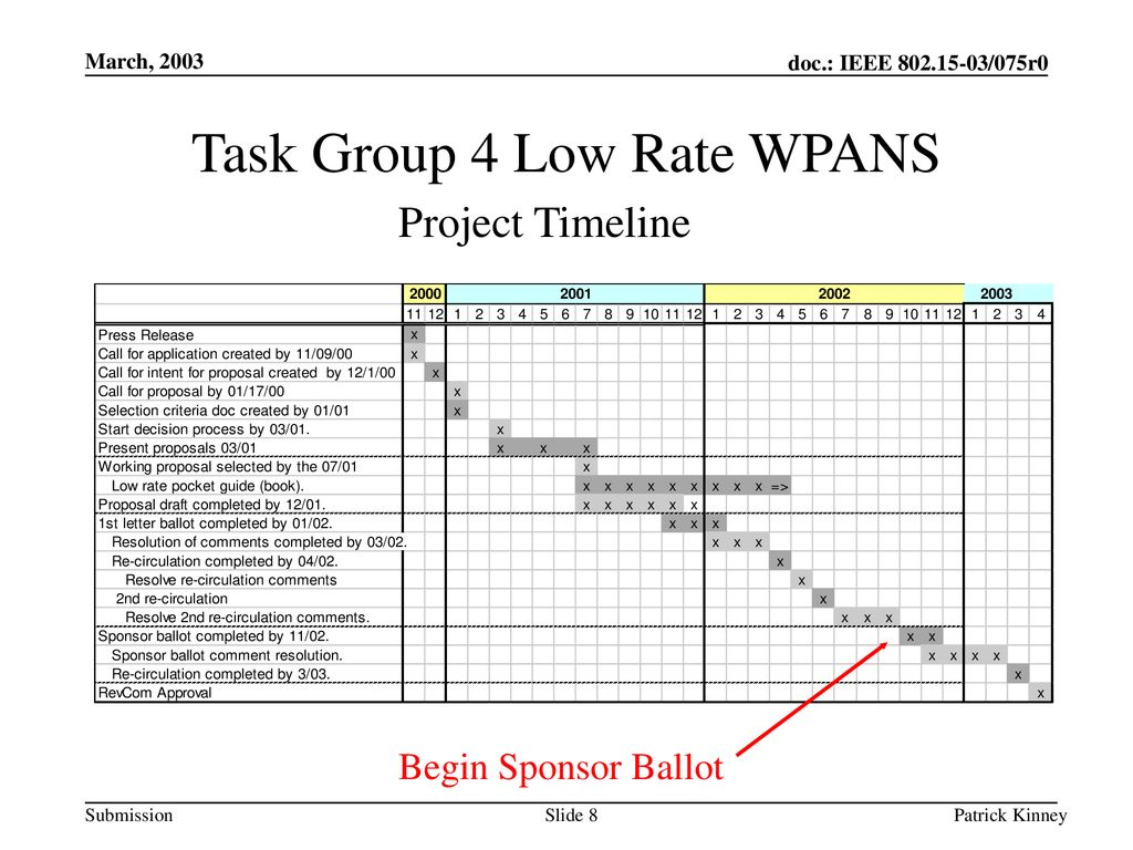 Task Group 4 Low Rate WPANS