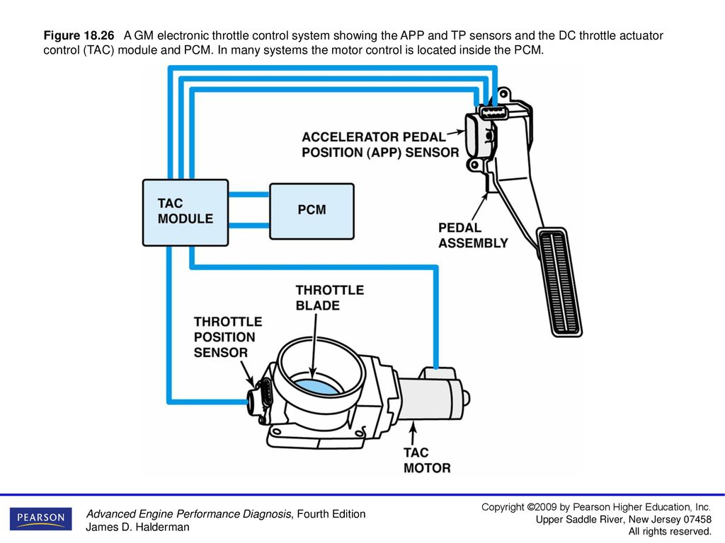 Figure 18 1 Typical port fuel-injection system, indicating the