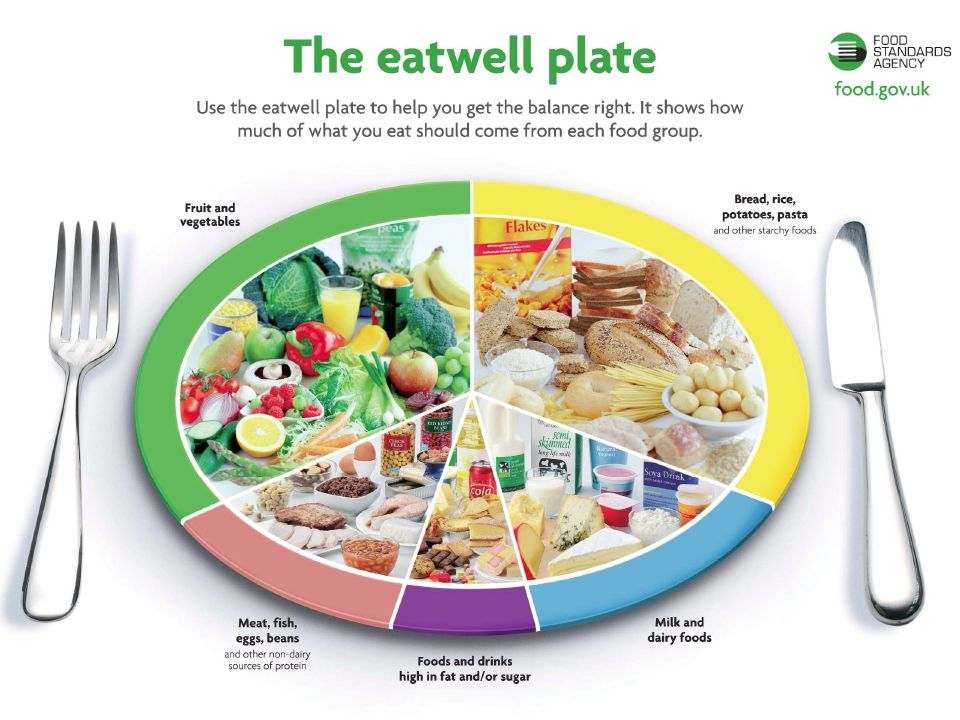 Teenage Diets Nutrition And Health Ppt Download