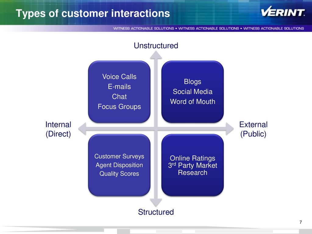 Are you listening to what your customer have to say? - ppt download