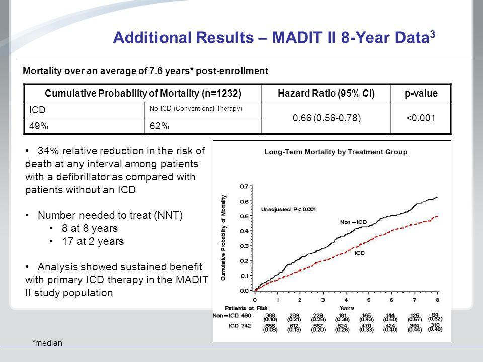 Criteria for ICD Implantation | 2008-03-01 | AHC Media ...