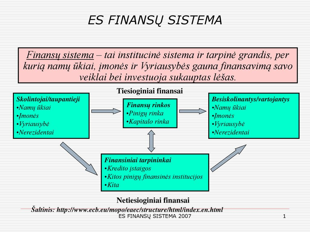 daugiašalė prekybos sistema ppt