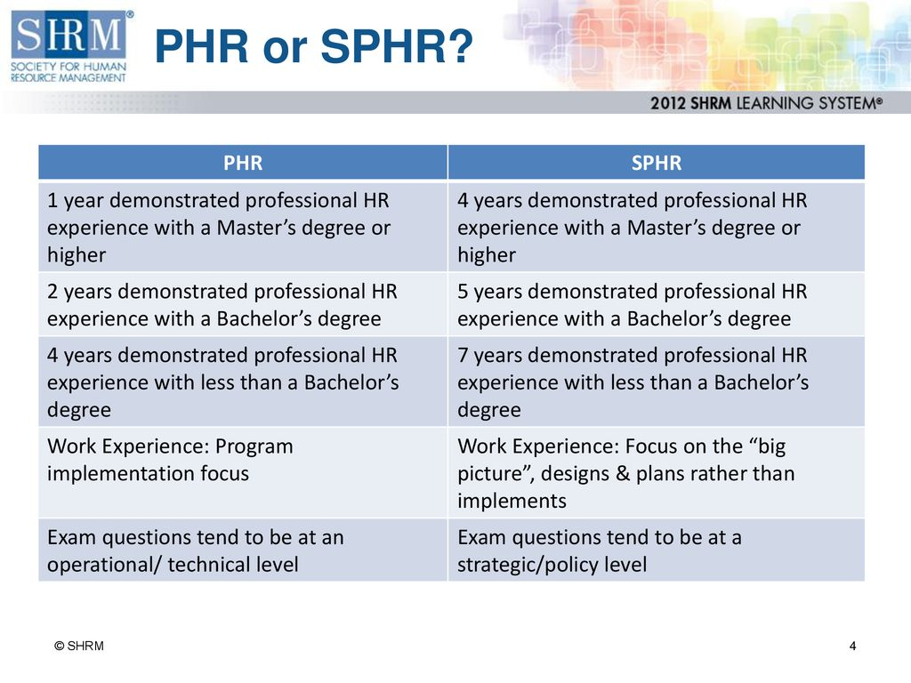 Overview of SHRM Learning System - ppt download
