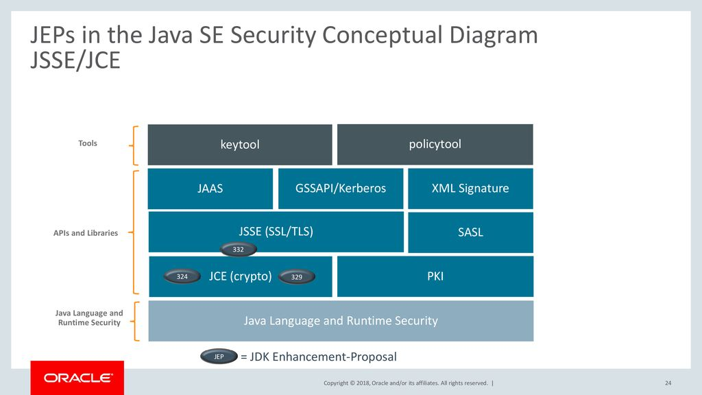 Transport Layer Security (TLS) v1 3 Support in Java - ppt