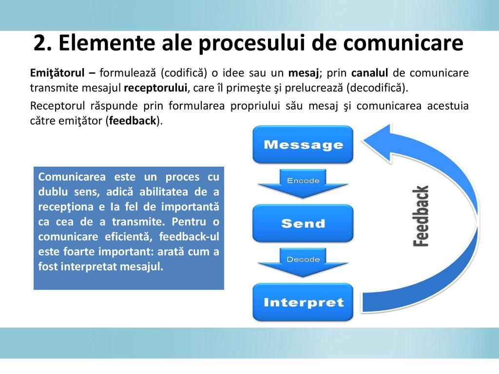 elementele procesului de comunicare