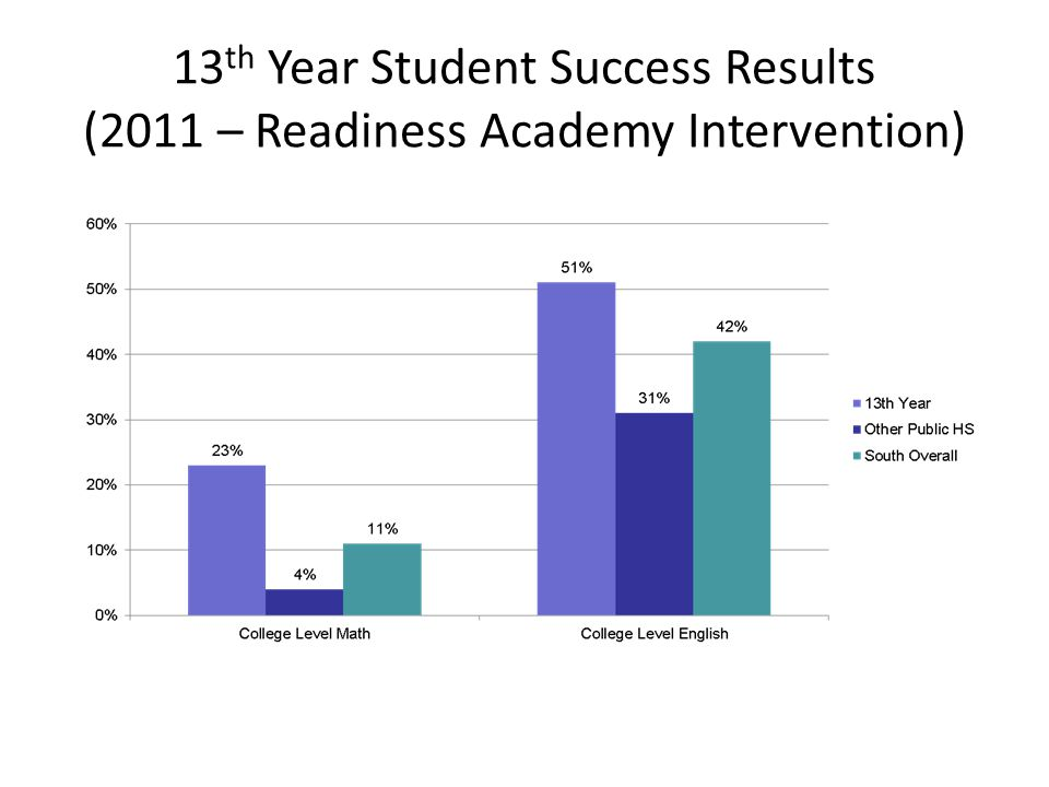 13th Year Student Success Results (2011 – Readiness Academy Intervention)
